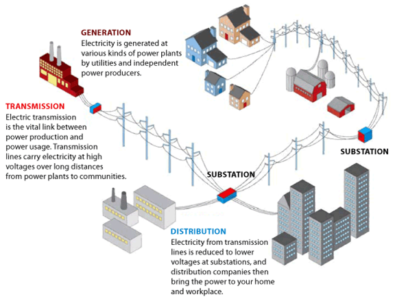 how power reaches households